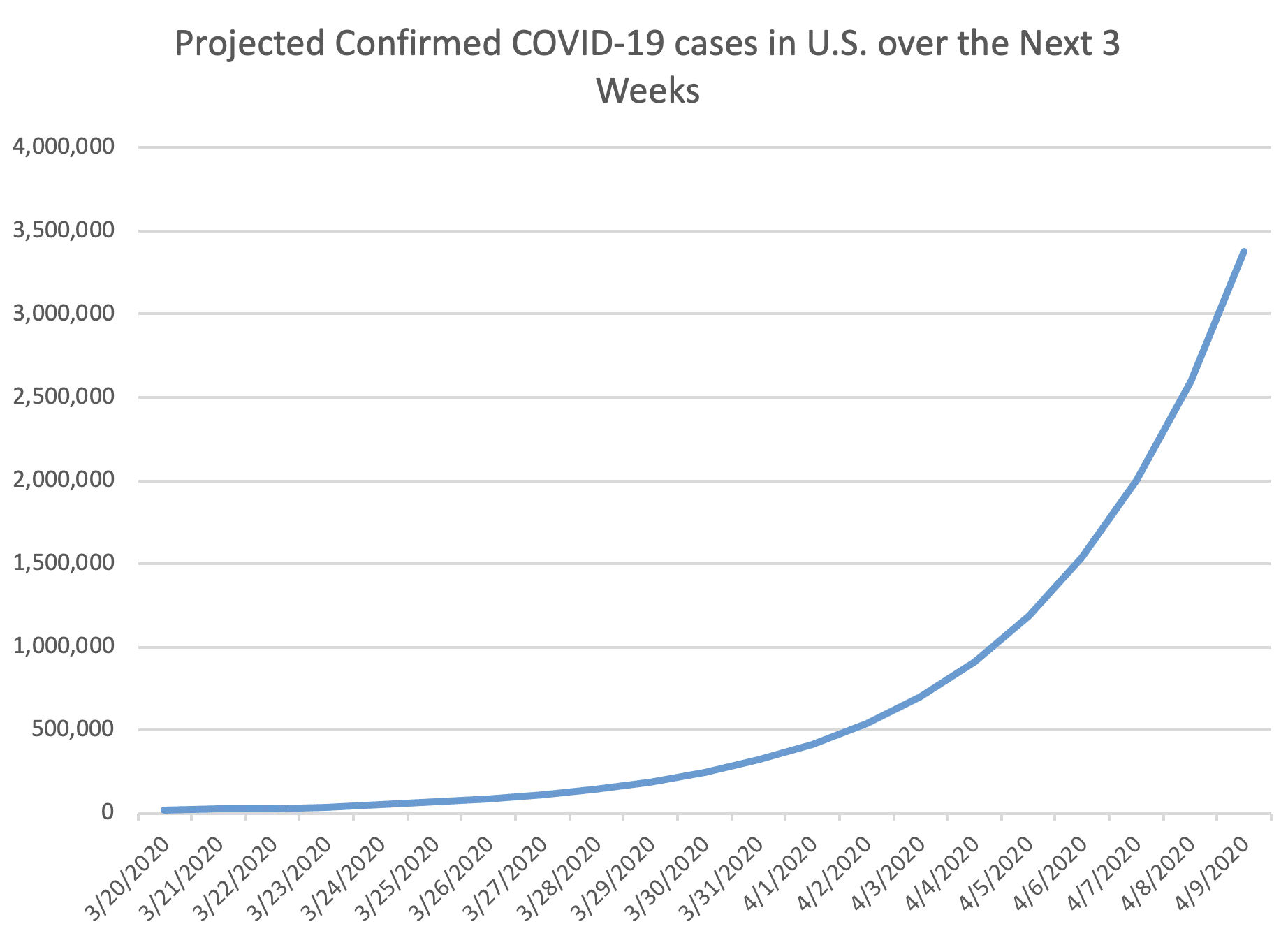 Projected COVID Cases