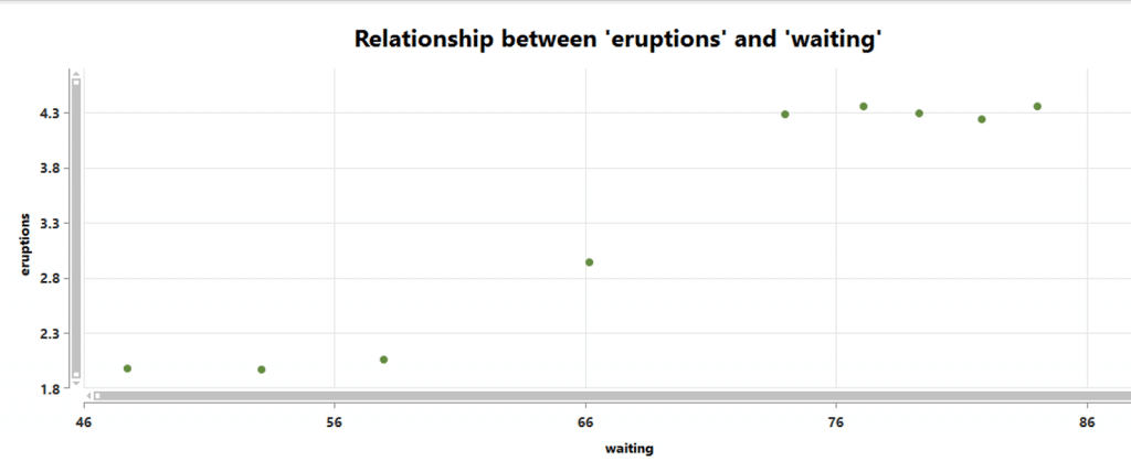 Relationship Between Eruptions and Waiting