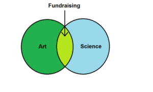 Art and Science Fundraising