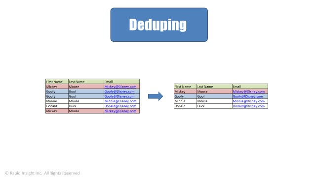 Deduping