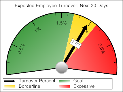 This graph contains the exact same information, but now, viewers can immediately understand that they are nearing a level of turnover they have identified as critical at their organization.