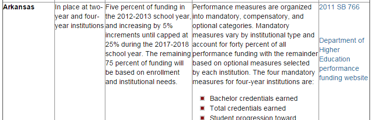 Performance_Based_Funding_Table