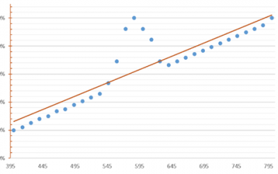 What's the deal with Clustering?