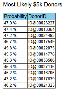 donor_table