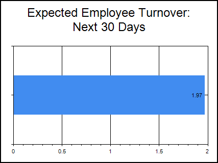 This graph illustrates (poorly) the expected employee turnover for the next month. Nothing about it really communicates your standing with regards to the company's goals.