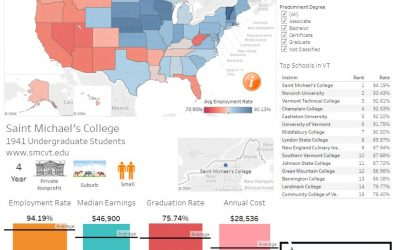 Which Schools Give You the Best Chance of Getting a Job After College?