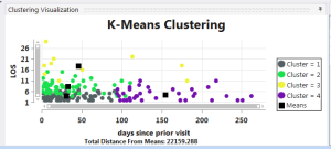 kmeans-clustering from predictive analytics software