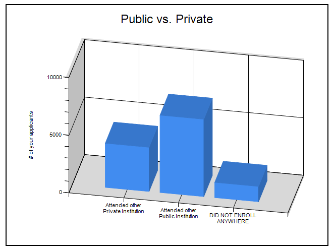 lost applicants analysis rapid insight inc   vs private schools public private