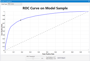 roc-curve from predictive analytics software